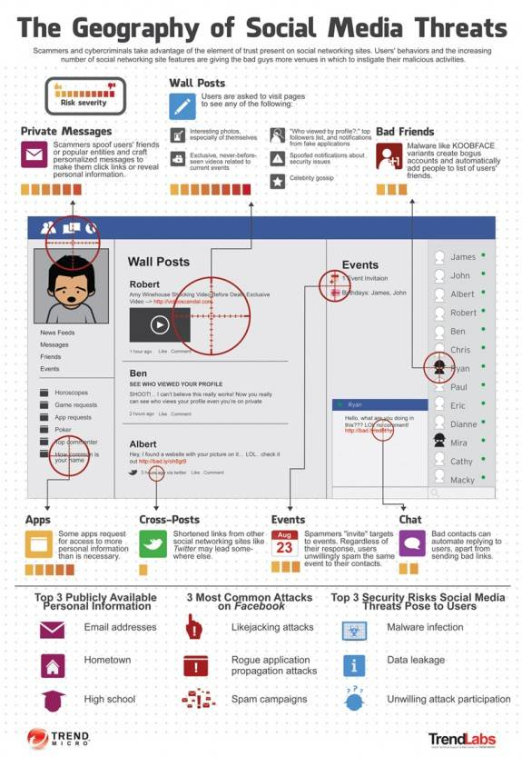 Facebook Social Media Threats [Infographic] 1
